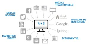 Strategie de marketing Web - differents medias