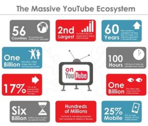 Klik-youtube-seo-ecosysteme